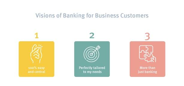Business Customer Banking