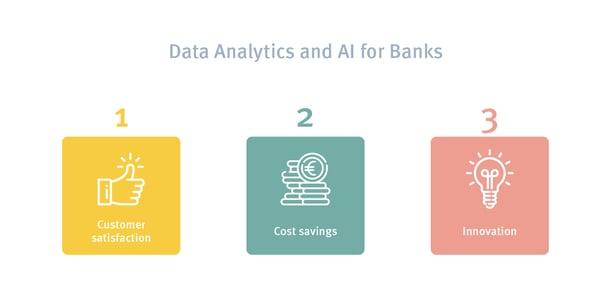 Benefits Data Analytics for Retail Banks